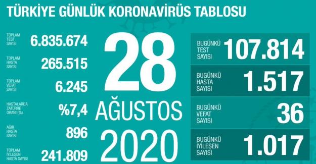 Korona'dan ölüm sayıları yükselmeye başladı ve dün 36 kişiye çıktı