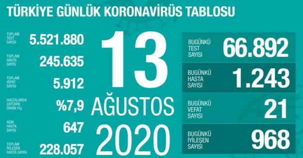 Koronavirüs'ten 21 kişi daha hayatını kaybetti, 1243 yeni tanı kondu