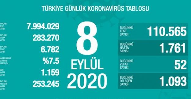 Türkiye'de son 24 saatte Koronavirüs'ten 52 kişi hayatını kaybetti!..
