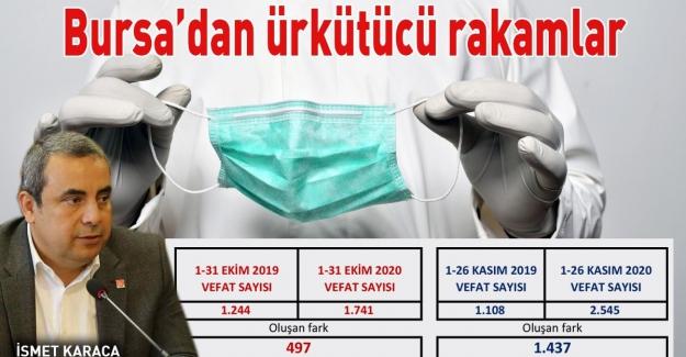"""Karaca İstatistikleri Açıkladı: """"Bursa'da Ölümler Ürkütücü Boyuttta!.."""""""