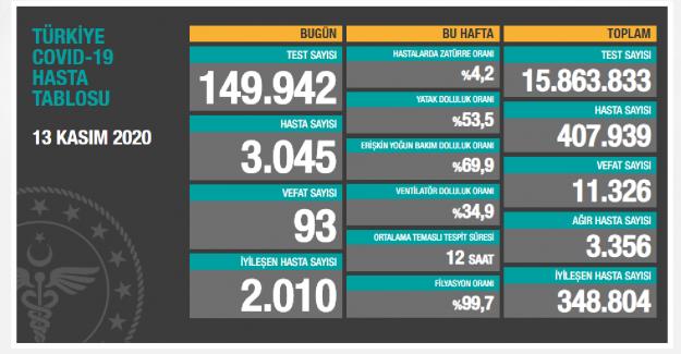 Son 24 Saat içinde 3 bin 45 yeni koronavirüs hastası!