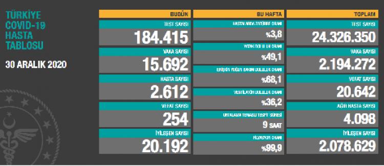 Bugün koronavirüsten 254 kişi hayatını kaybetti, 15 bin 692 kişinin testi pozitif