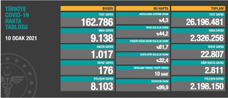 Korona'dan, son 24 saatte 9 bin 138 kişinin testi pozitif çıktı, 176 kişi hayatını kaybetti