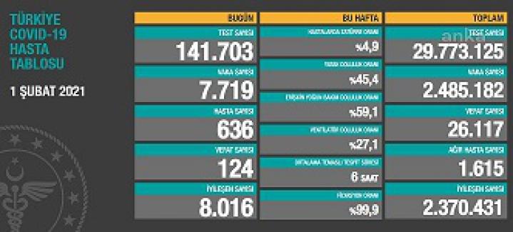 Son 24 saatte 124 Kişi hayatını kaybetti, 7 bin 719 yeni vaka belirlendi