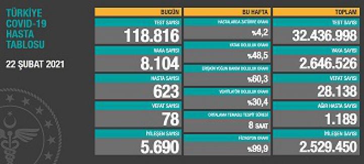 Son 24 saatte 78 kişi hayatını kaybetti; 623 yeni hastayla birlikte toplam vaka 8 bin 104