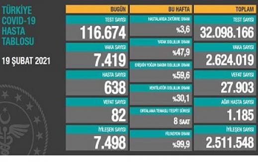 Son 24 saatte 82 kişi daha hayatını kaybetti, 7 bin 419 yeni 'vaka' tespit edildi
