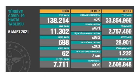 Korona nedeniyle bugün 62 kişi hayatını kaybetti; yeni vaka sayısı 11 bin 302 olarak açıklandı