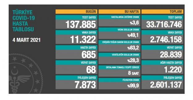 Korona nedeniyle bugün 68 kişi hayatını kaybetti; yeni vaka sayısı 11 bin 322 olarak açıklandı