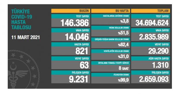 Bugünkü Korona verileri: 63 kişi hayatını kaybetti;  14 bin 046 yeni vaka açıklandı