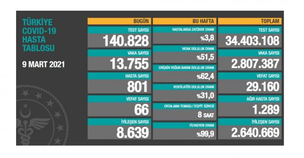 Sağlık Bakanlığı günlük Korona verilerini açıkladı: 66 kişi hayatını kaybetti; yeni vaka sayısı 13 bin 755