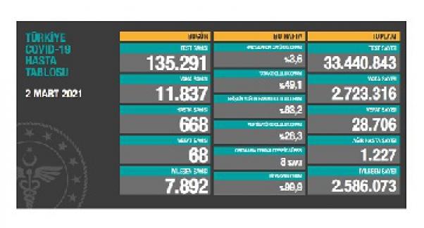 Son 24 saatte 68 kişi hayatını kaybetti; yeni vaka sayısı 11 bin 837 olarak açıklandı