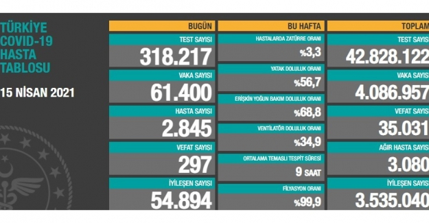Sağlık Bakanlığı son 24 saatte 61 bin 400 yeni vaka ve 297 can kaybı açıkladı