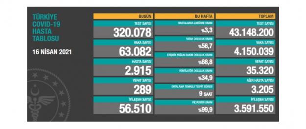 Sağlık Bakanlığı son 24 saatte 63 bin 082 yeni vaka ve 289 can kaybı açıkladı