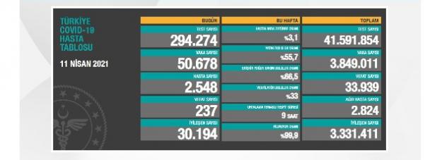 Son 24 saatte 50 bin 678 yeni vaka açıklandı, 237 kişi hayatını kaybetti
