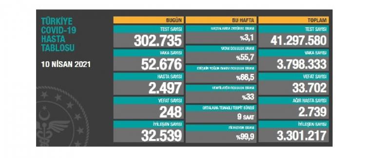 Son 24 saatte 52 bin 676 yeni vaka, 248 kişi hayatını kaybetti