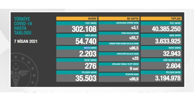 """Ürkütücü yükseliş: """"Son 24 saatte 54 bin 740 yeni vaka, 276 kişi  hayatını kaybetti"""""""