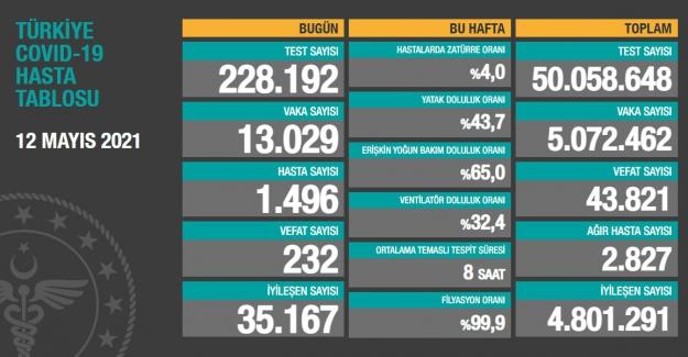 Sağlık Bakanlığı son 24 saatte 232 vefat sayısı açıkladı