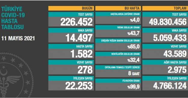 Sağlık Bakanlığı son 24 saatte 278 vefat sayısı açıkladı