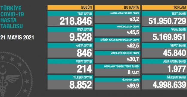 Son 24 saatte vaka sayısı 9 bin 528'e geriledi