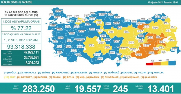 Son 24 saatte 283 bin 250 test yapıldı, 19 bin 557 kişinin testi pozitif çıktı, 245 kişi de hayatını kaybetti