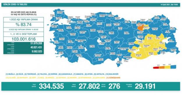 Son 24 saat içinde 27 bin 802 yeni vaka belirlendi, 276 kişi hayatını kaybetti