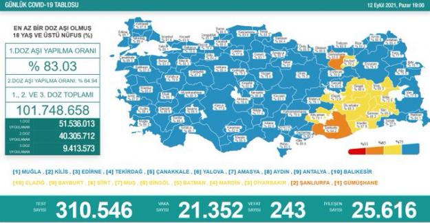 Son 24 saatte 21 bin 352 yeni vaka tespit edildi, 243 kişi hayatını kaybetti
