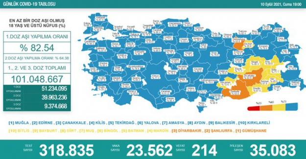 Son 24 saatte 23 bin 562 yeni vaka tespit edildi, 214 kişi hayatını kaybetti