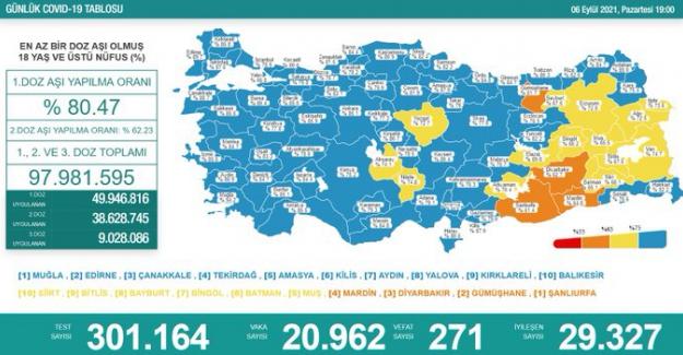 Son 24 saatte koronavirüs'ten  271 kişi hayatını kaybetti