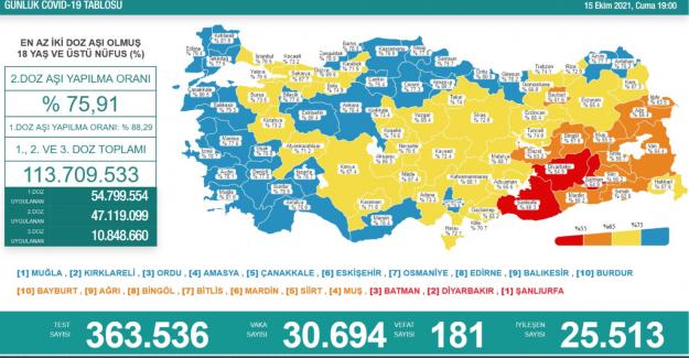 Son 24 saat içinde 30 bin 694 kişinin testi pozitif çıktı, 181 kişi hayatını kaybetti