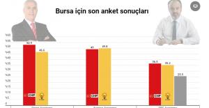 Anketlere göre Bursa'da kim önde? Cumhur İttifakı mı Millet İttifakı mı?