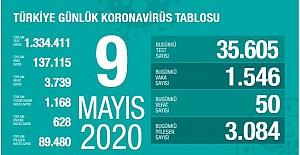 Koronavirüs nedeniyle can kaybımız 3 bin 739'a, vaka sayısı da 137 bin 115'e yükseldi