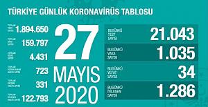 Sağlık Bakanı 27 Mayıs 2020 Salgın Verilerini Açıkladı