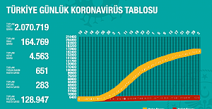 Türkiye'de koronavirüs'ten toplam ölüm sayısı 4 bin 563'e yükseldi