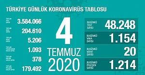 Koronavirüs salgınında vefat sayısı 5 bin 206'ya yükseldi