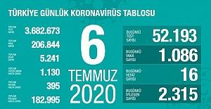 Koronavirüs vaka sayısı 1086 ve 16 kişi de hayatını kaybetti