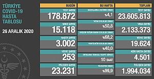 Bugün 253 kişi daha hayatını kaybetti, 15 bin 118 yeni 'vaka' açıklandı