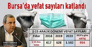 """Karaca açıkladı: """"Bursa'da Aralıkta ayında vefat sayısı yüzde 152 arttı"""""""
