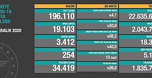 Koronavirüs'ten 254 kişi daha hayatını kaybetti; toplam ölüm sayısı 18 bin 351'e yükseldi
