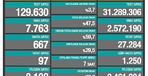 Son 24 saatte 7 bin 763 yeni 'vaka' tespit edildi ve 97 vatandaş hayatını kaybetti