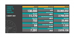 Korona nedeniyle bugün 64 kişi hayatını kaybetti; yeni vaka sayısı 11 bin 770 olarak açıklandı