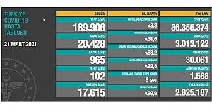 Korona salgınında risk ve endişeler sürüyor: Toplam can kaybı 30 Bini aştı
