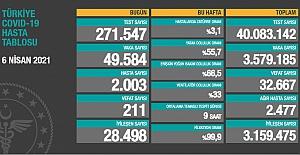 Korkutan gelişmeler sürüyor: Son 24 saatte 49.584 vaka ve 211 can kaybı açıklandı