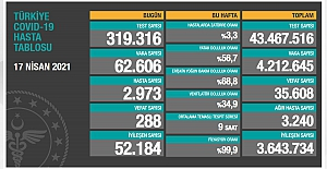 Sağlık Bakanlığı son 24 saatte 62 bin 606 yeni vaka ve 288 can kaybı açıkladı
