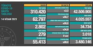 Sağlık Bakanlığı son 24 saatte 62 bin 797 yeni vaka ve 279 can kaybı açıkladı