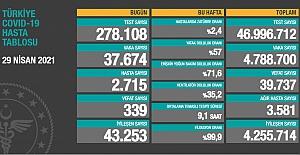 Sağlık Bakanlığı son 24 saatteki vefat sayısını 339 olarak açıkladı