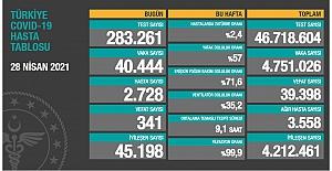 Sağlık Bakanlığı son 24 saatteki vefat sayısını 341 olarak açıkladı