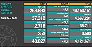 Son 24 saat itibariyle 37 bin 312 yeni vaka ve 353 vefat sayısı açıklandı