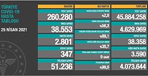 Son 24 saat itibariyle 38 bin 553 yeni vaka ve 347 vefat sayısı açıklandı