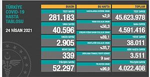 Son 24 saat itibariyle 40 bin 596 yeni vaka ve 339 vefat sayısı açıklandı