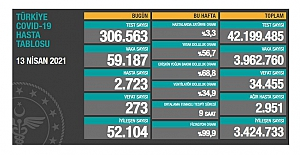 Son 24 saatte 59 bin 187 yeni vaka açıklandı, 273 kişi hayatını kaybetti
